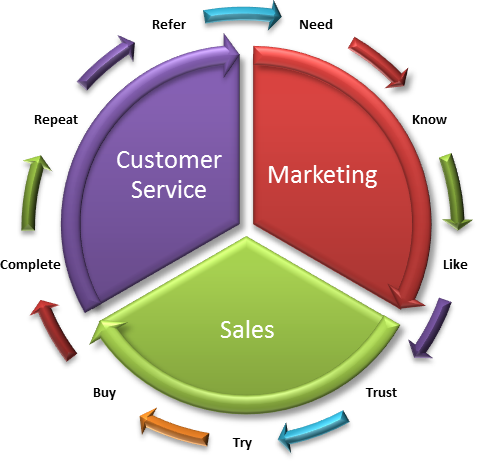 Sales and Customer Relationships Management