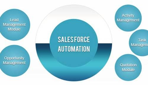 Sales Force Automation Solutions